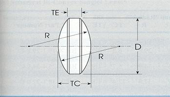 Bi Convex