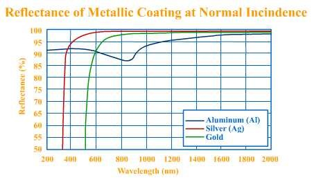 Metallic Reflection Coatings