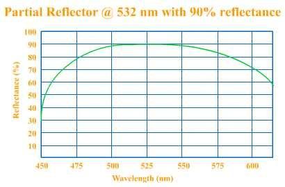 Partial Reflective Coating (PAR)