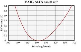 Single Wavelength Anti-Reflection Coating – V Coat